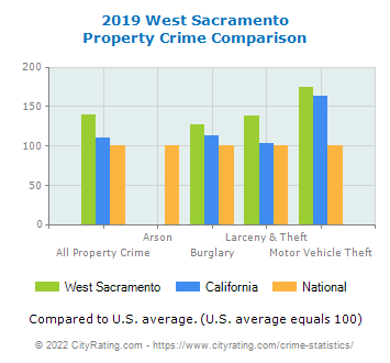 West Sacramento Property Crime vs. State and National Comparison