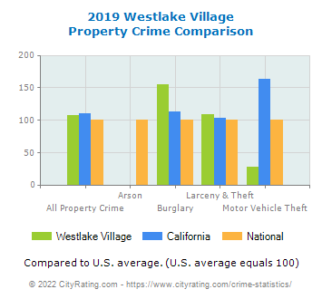 Westlake Village Property Crime vs. State and National Comparison