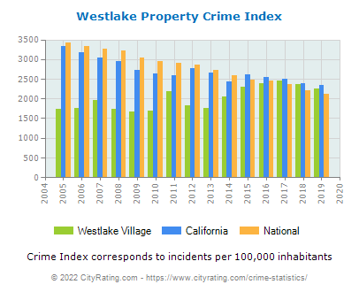 Westlake Village Property Crime vs. State and National Per Capita