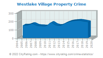 Westlake Village Property Crime