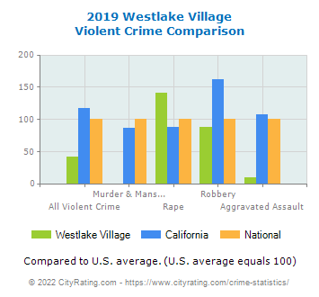 Westlake Village Violent Crime vs. State and National Comparison