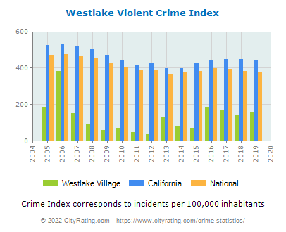 Westlake Village Violent Crime vs. State and National Per Capita