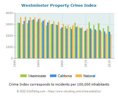 Westminster Property Crime vs. State and National Per Capita