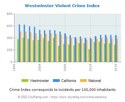 Westminster Violent Crime vs. State and National Per Capita