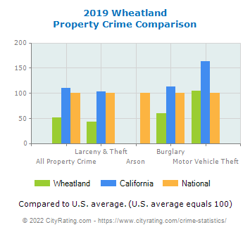 Wheatland Property Crime vs. State and National Comparison
