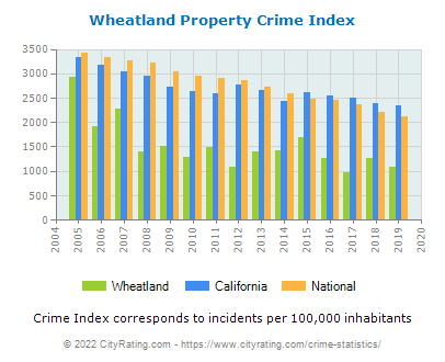 Wheatland Property Crime vs. State and National Per Capita