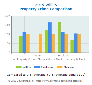Willits Property Crime vs. State and National Comparison