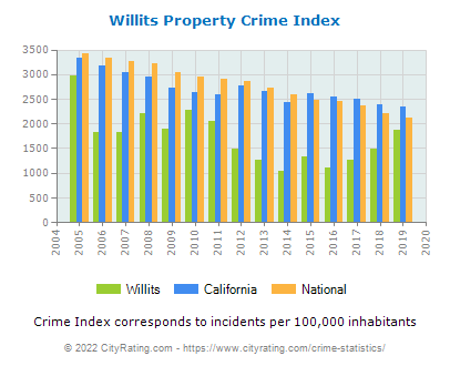 Willits Property Crime vs. State and National Per Capita