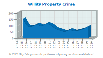 Willits Property Crime