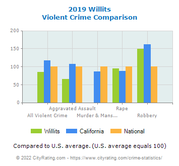 Willits Violent Crime vs. State and National Comparison