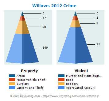 Willows Crime 2012