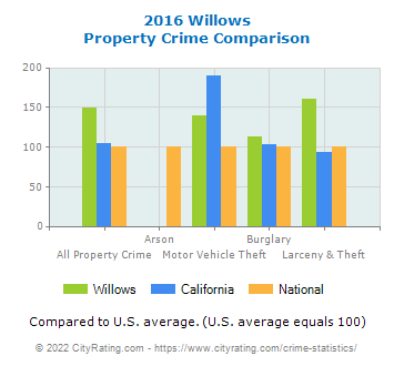 Willows Property Crime vs. State and National Comparison