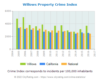 Willows Property Crime vs. State and National Per Capita