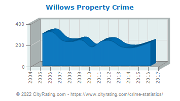 Willows Property Crime