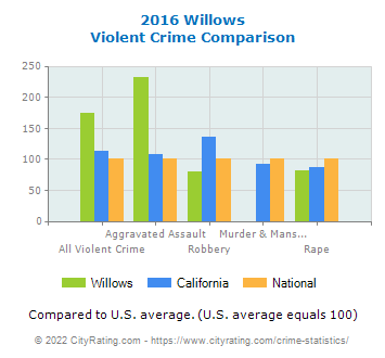 Willows Violent Crime vs. State and National Comparison