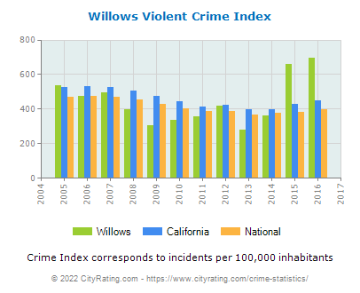 Willows Violent Crime vs. State and National Per Capita