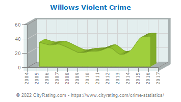 Willows Violent Crime