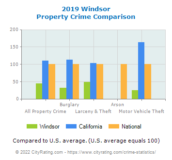 Windsor Property Crime vs. State and National Comparison