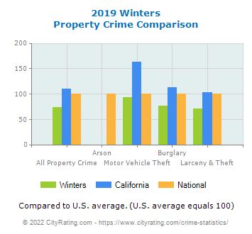 Winters Property Crime vs. State and National Comparison