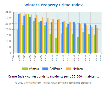 Winters Property Crime vs. State and National Per Capita