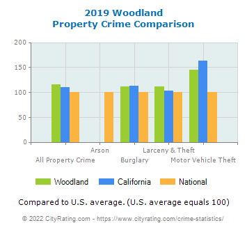 Woodland Property Crime vs. State and National Comparison