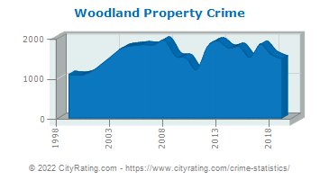 Woodland Property Crime