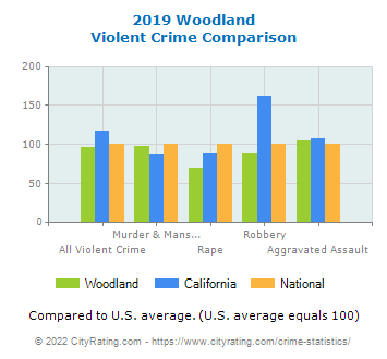 Woodland Violent Crime vs. State and National Comparison