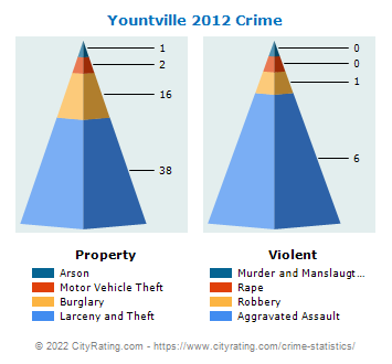 Yountville Crime 2012