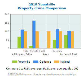 Yountville Property Crime vs. State and National Comparison