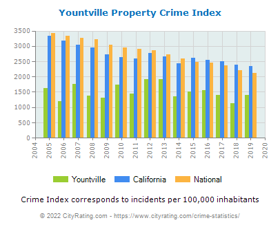 Yountville Property Crime vs. State and National Per Capita