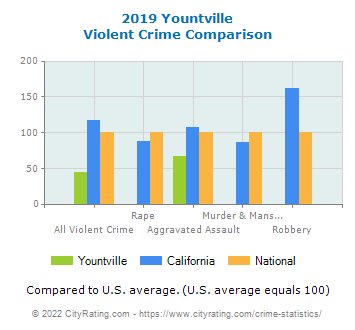 Yountville Violent Crime vs. State and National Comparison