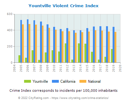 Yountville Violent Crime vs. State and National Per Capita