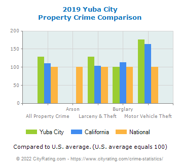 Yuba City Property Crime vs. State and National Comparison