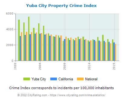 Yuba City Property Crime vs. State and National Per Capita