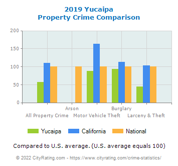 Yucaipa Property Crime vs. State and National Comparison