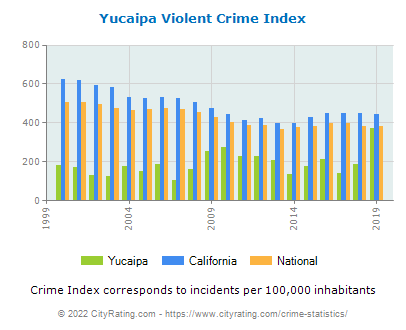 Yucaipa Violent Crime vs. State and National Per Capita