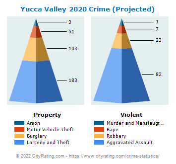 Yucca Valley Crime 2020