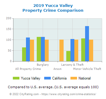 Yucca Valley Property Crime vs. State and National Comparison