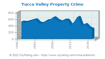 Yucca Valley Property Crime