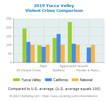 Yucca Valley Violent Crime vs. State and National Comparison