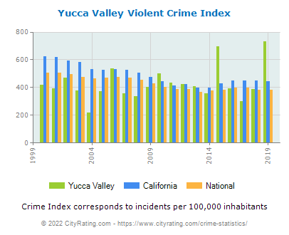 Yucca Valley Violent Crime vs. State and National Per Capita