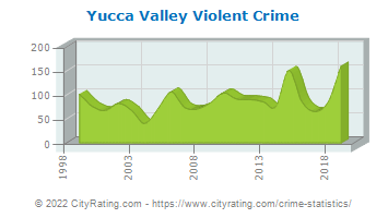 Yucca Valley Violent Crime