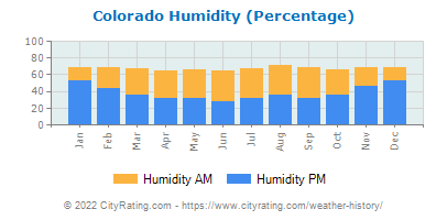 Colorado Relative Humidity