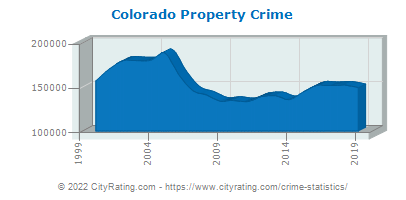 Colorado Property Crime