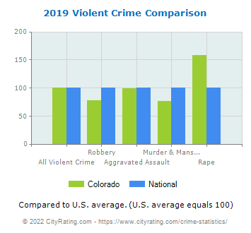 Colorado Violent Crime vs. National Comparison