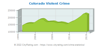 Colorado Violent Crime