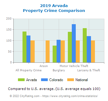 Arvada Property Crime vs. State and National Comparison