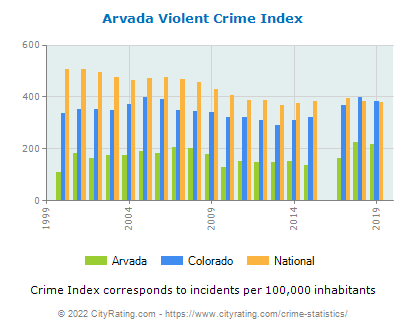 Arvada Violent Crime vs. State and National Per Capita