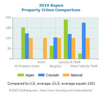 Aspen Property Crime vs. State and National Comparison