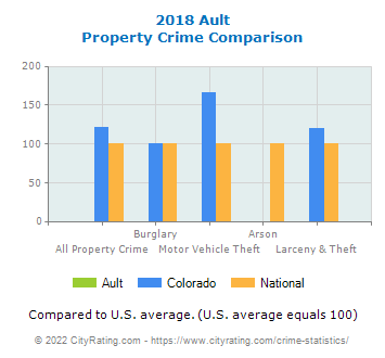 Ault Property Crime vs. State and National Comparison